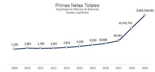 Primas Netas Totales